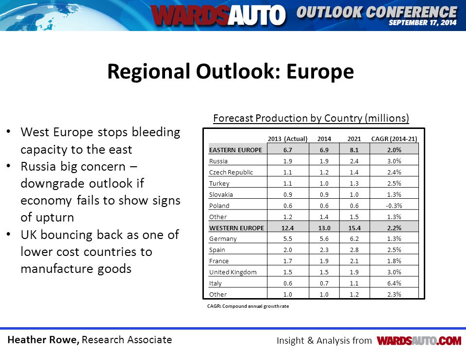 Heather Rowe, Research Associate Insight & Analysis from Regional Outlook: Europe 2013 (Actual)20142021CAGR (2014-21) EASTERN EUROPE6.76.98.12.0% Russ