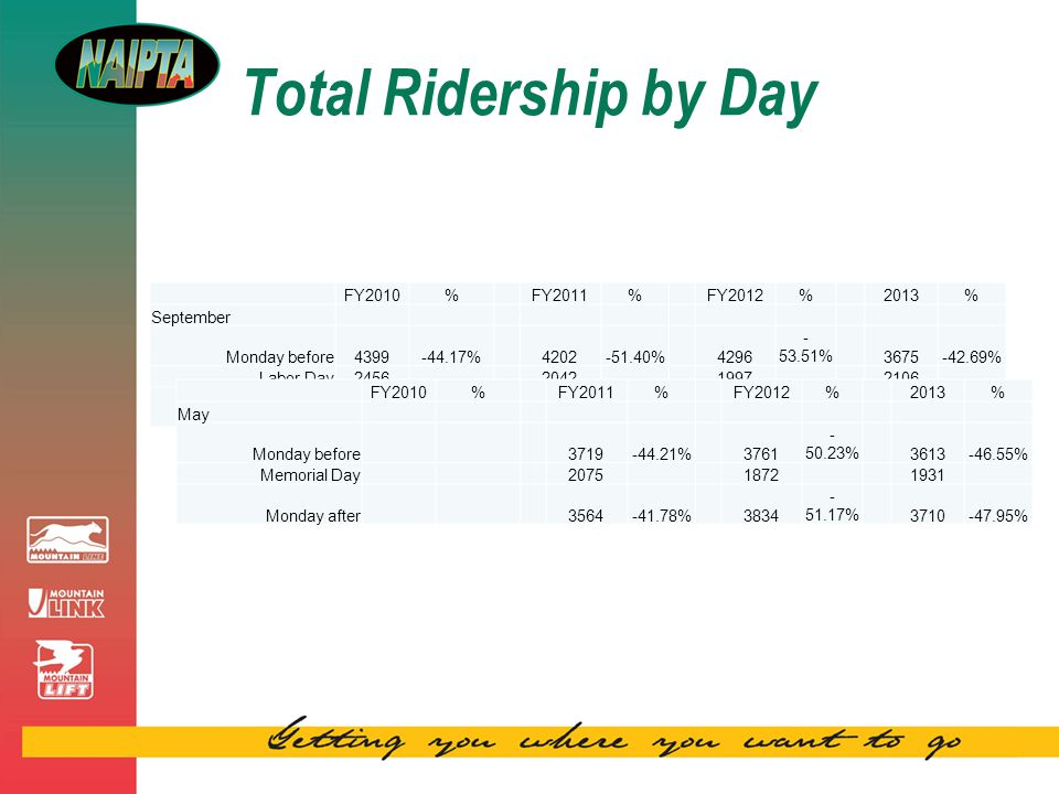 Total Ridership by Day FY2010%FY2011%FY2012%2013% September Monday before4399-44.17%4202-51.40%4296 - 53.51%3675-42.69% Labor Day2456 2042 1997 2106 Monday after4637-47.03%148537.51%4239 - 52.89%3804-44.64% FY2010%FY2011%FY2012%2013% May Monday before 3719-44.21%3761 - 50.23%3613-46.55% Memorial Day 2075 1872 1931 Monday after 3564-41.78%3834 - 51.17%3710-47.95%