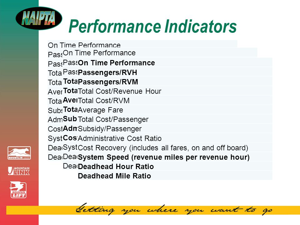 Performance Indicators On Time Performance Passengers/RVH Passengers/RVM Total Cost/Revenue Hour Total Cost/RVM Average Fare Total Cost/Passenger Subsidy/Passenger Administrative Cost Ratio Cost Recovery (includes all fares, on and off board) System Speed (revenue miles per revenue hour) Deadhead Hour Ratio Deadhead Mile Ratio On Time Performance Passengers/RVH Passengers/RVM Total Cost/Revenue Hour Total Cost/RVM Average Fare Total Cost/Passenger Subsidy/Passenger Administrative Cost Ratio Cost Recovery (includes all fares, on and off board) System Speed (revenue miles per revenue hour) Deadhead Hour Ratio Deadhead Mile Ratio On Time Performance Passengers/RVH Passengers/RVM Total Cost/Revenue Hour Total Cost/RVM Average Fare Total Cost/Passenger Subsidy/Passenger Administrative Cost Ratio Cost Recovery (includes all fares, on and off board) System Speed (revenue miles per revenue hour) Deadhead Hour Ratio Deadhead Mile Ratio