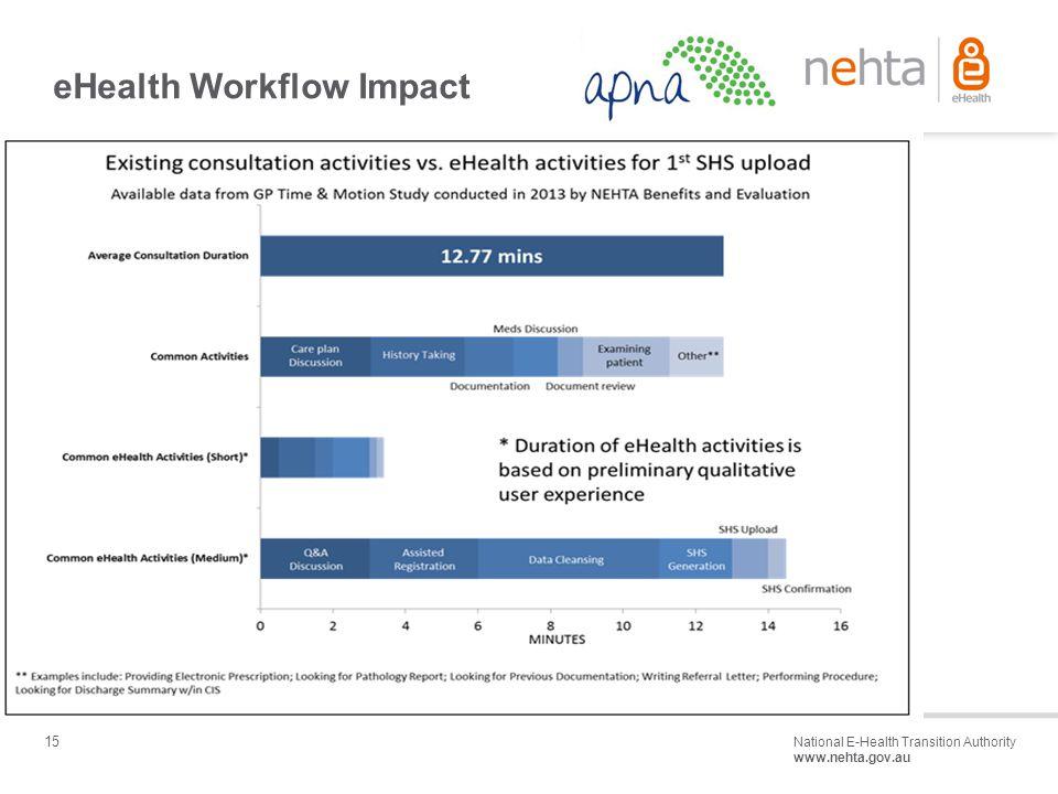 15 National E-Health Transition Authority www.nehta.gov.au Draft – Not for distribution eHealth Workflow Impact