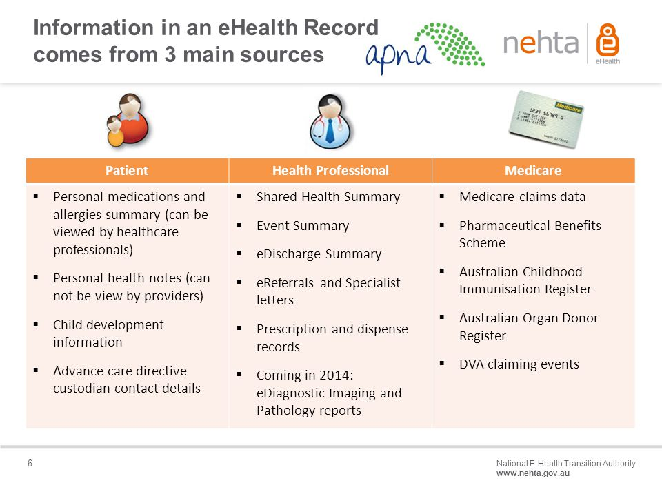 6 National E-Health Transition Authority www.nehta.gov.au Draft – Not for distribution Information in an eHealth Record comes from 3 main sources PatientHealth ProfessionalMedicare  Personal medications and allergies summary (can be viewed by healthcare professionals)  Personal health notes (can not be view by providers)  Child development information  Advance care directive custodian contact details  Shared Health Summary  Event Summary  eDischarge Summary  eReferrals and Specialist letters  Prescription and dispense records  Coming in 2014: eDiagnostic Imaging and Pathology reports  Medicare claims data  Pharmaceutical Benefits Scheme  Australian Childhood Immunisation Register  Australian Organ Donor Register  DVA claiming events
