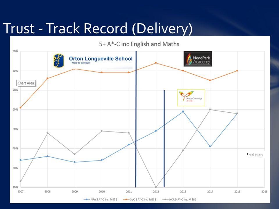 Trust - Track Record (Delivery) Prediction