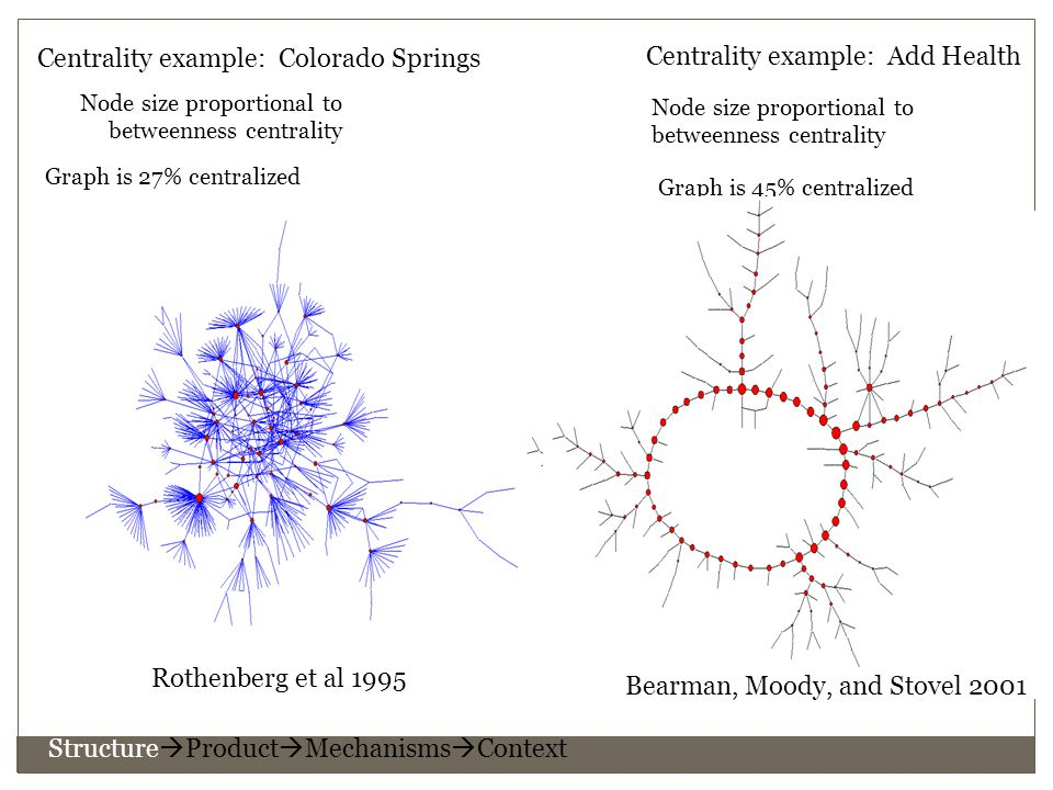 Centrality example: Colorado Springs Node size proportional to betweenness centrality Graph is 27% centralized Structure  Product  Mechanisms  Context Rothenberg et al 1995 Centrality example: Add Health Node size proportional to betweenness centrality Graph is 45% centralized Bearman, Moody, and Stovel 2001