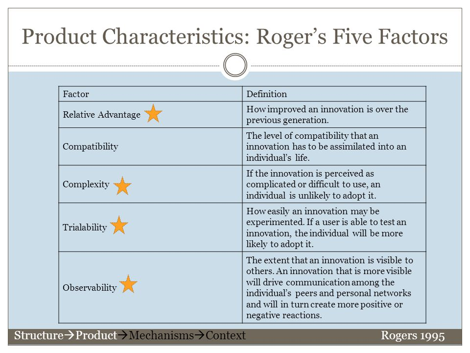 Product Characteristics: Roger's Five Factors FactorDefinition Relative Advantage How improved an innovation is over the previous generation.