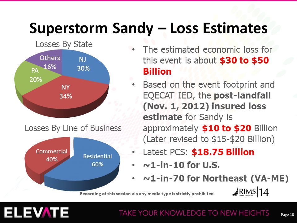 Page 13 Recording of this session via any media type is strictly prohibited. Superstorm Sandy – Loss Estimates Losses By State Losses By Line of Busin