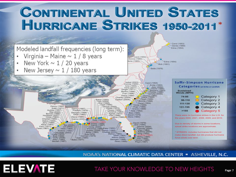 Page 7 Recording of this session via any media type is strictly prohibited. Modeled landfall frequencies (long term): Virginia – Maine ~ 1 / 8 years N