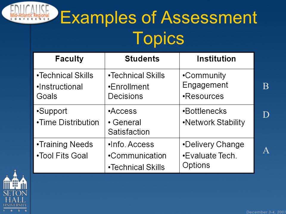 Types of Assessment Focus Groups Interviews Journals Observations Portfolios Performances Standardized Tests Surveys Tracking Systems Longitudinal Records Document Reviews Skills Application Demonstrations