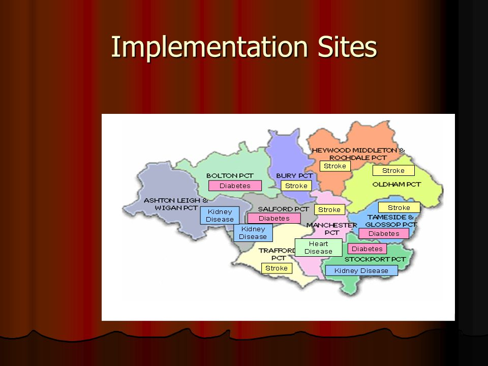 Implementation Sites
