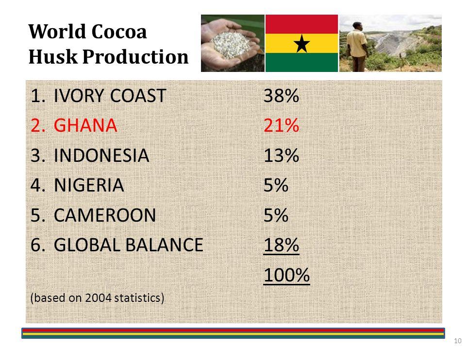 World Cocoa Husk Production 1.IVORY COAST38% 2.GHANA21% 3.INDONESIA13% 4.NIGERIA5% 5.CAMEROON5% 6.GLOBAL BALANCE18% 100% (based on 2004 statistics) 10