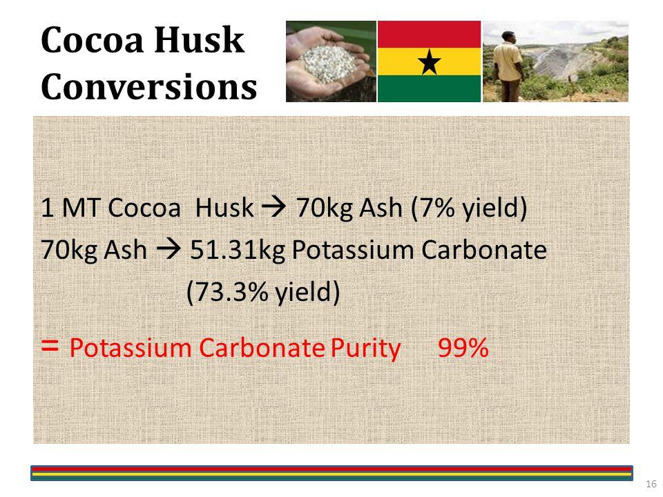 Cocoa Husk Conversions 1 MT Cocoa Husk  70kg Ash (7% yield) 70kg Ash  51.31kg Potassium Carbonate (73.3% yield) = Potassium Carbonate Purity99% 16