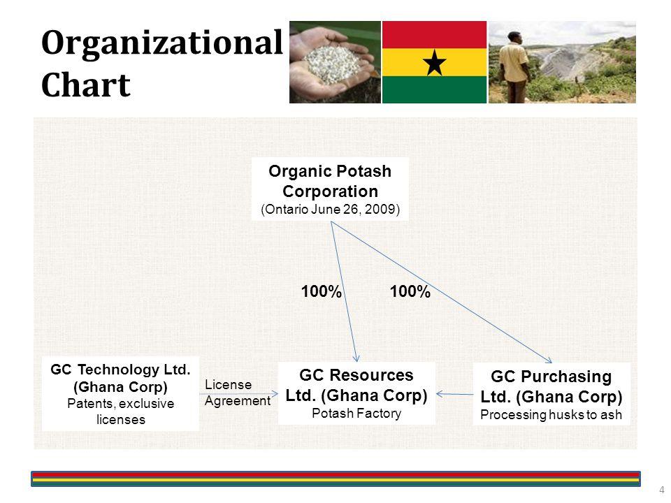 Organizational Chart GC Technology Ltd.