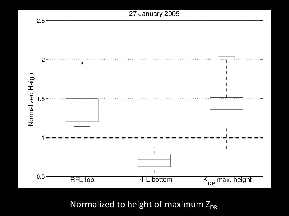 Normalized to height of maximum Z DR