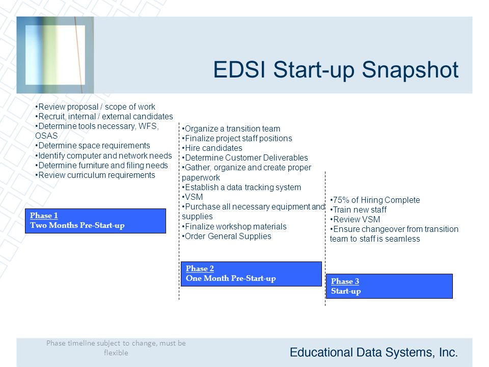 EDSI Start-up Snapshot Review proposal / scope of work Recruit, internal / external candidates Determine tools necessary, WFS, OSAS Determine space requirements Identify computer and network needs Determine furniture and filing needs Review curriculum requirements Organize a transition team Finalize project staff positions Hire candidates Determine Customer Deliverables Gather, organize and create proper paperwork Establish a data tracking system VSM Purchase all necessary equipment and supplies Finalize workshop materials Order General Supplies 75% of Hiring Complete Train new staff Review VSM Ensure changeover from transition team to staff is seamless Phase 1 Two Months Pre-Start-up Phase 2 One Month Pre-Start-up Phase 3 Start-up Phase timeline subject to change, must be flexible