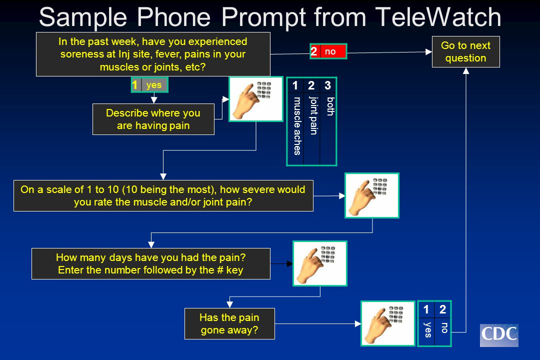 Sample Phone Prompt from TeleWatch In the past week, have you experienced soreness at Inj site, fever, pains in your muscles or joints, etc.