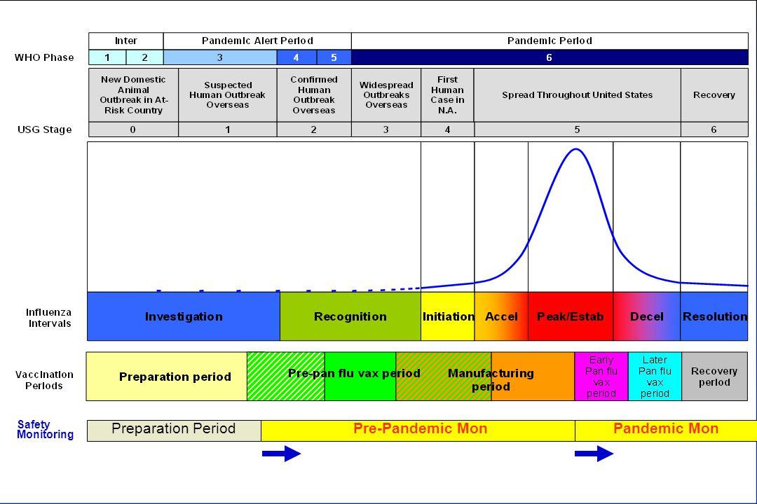 1.Track status of vaccinees.2.Reassurance. 3.Rapid ID of AE (all Vaccinees).