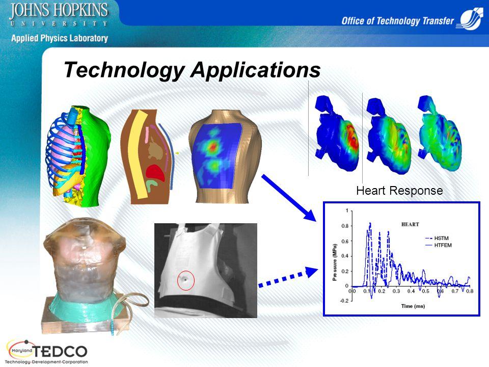 Technology Applications Heart Response