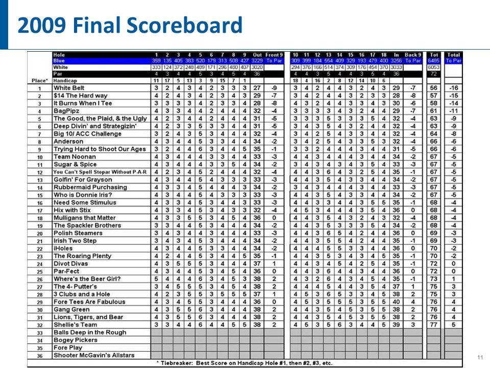 11 2009 Final Scoreboard