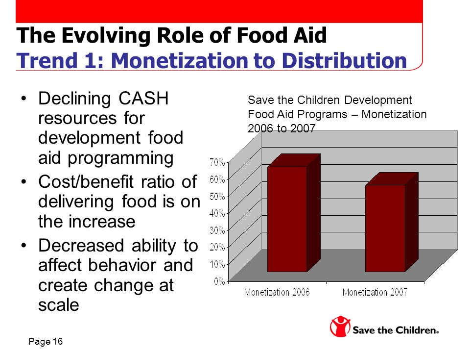 Page 16 The Evolving Role of Food Aid Trend 1: Monetization to Distribution Declining CASH resources for development food aid programming Cost/benefit ratio of delivering food is on the increase Decreased ability to affect behavior and create change at scale Save the Children Development Food Aid Programs – Monetization 2006 to 2007