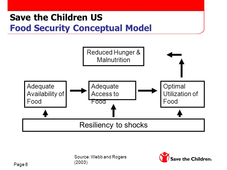 Page 6 Save the Children US Food Security Conceptual Model Reduced Hunger & Malnutrition Adequate Availability of Food Adequate Access to Food Optimal Utilization of Food Resiliency to shocks Source: Webb and Rogers (2003)
