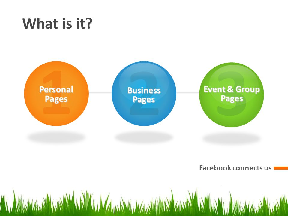 What is it Facebook connects us 1PersonalPages 2BusinessPages 3 Event & Group Pages