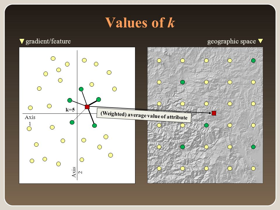 Values of k geographic space gradient/feature space Axis 1 Axis 2 k=5 (Weighted) average value of attribute