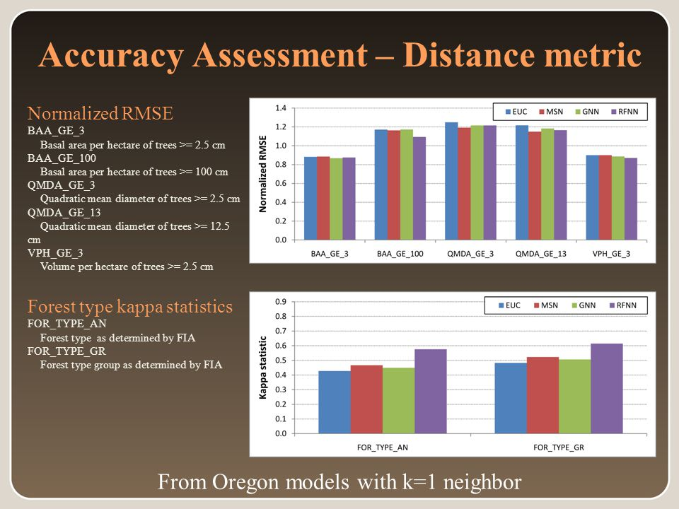 Accuracy Assessment – Distance metric Normalized RMSE BAA_GE_3 Basal area per hectare of trees >= 2.5 cm BAA_GE_100 Basal area per hectare of trees >= 100 cm QMDA_GE_3 Quadratic mean diameter of trees >= 2.5 cm QMDA_GE_13 Quadratic mean diameter of trees >= 12.5 cm VPH_GE_3 Volume per hectare of trees >= 2.5 cm Forest type kappa statistics FOR_TYPE_AN Forest type as determined by FIA FOR_TYPE_GR Forest type group as determined by FIA From Oregon models with k=1 neighbor