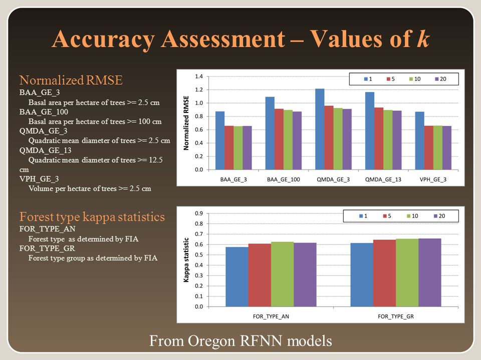 Accuracy Assessment – Values of k Normalized RMSE BAA_GE_3 Basal area per hectare of trees >= 2.5 cm BAA_GE_100 Basal area per hectare of trees >= 100 cm QMDA_GE_3 Quadratic mean diameter of trees >= 2.5 cm QMDA_GE_13 Quadratic mean diameter of trees >= 12.5 cm VPH_GE_3 Volume per hectare of trees >= 2.5 cm Forest type kappa statistics FOR_TYPE_AN Forest type as determined by FIA FOR_TYPE_GR Forest type group as determined by FIA From Oregon RFNN models