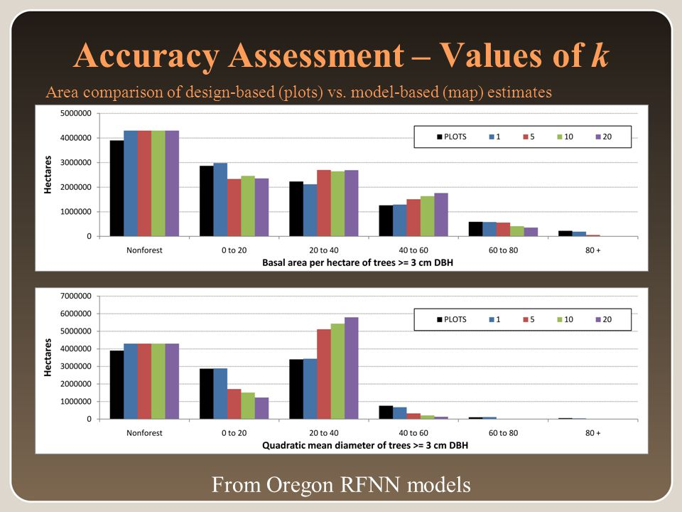 Accuracy Assessment – Values of k From Oregon RFNN models Area comparison of design-based (plots) vs.