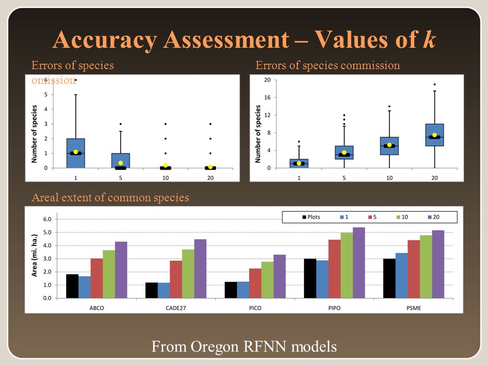 Accuracy Assessment – Values of k Errors of species omission Errors of species commission Areal extent of common species From Oregon RFNN models