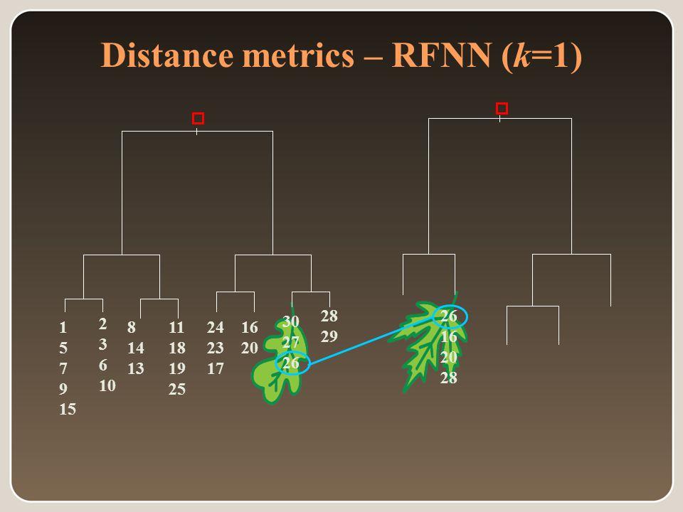 1 5 7 9 15 2 3 6 10 8 14 13 11 18 19 25 24 23 17 16 20 30 27 26 28 29 26 16 20 28 Distance metrics – RFNN (k=1)