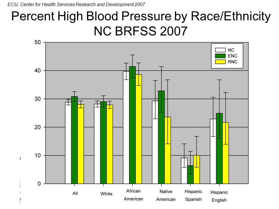 Percent High Blood Pressure by Race/Ethnicity NC BRFSS 2007 ECU, Center for Health Services Research and Development 2007