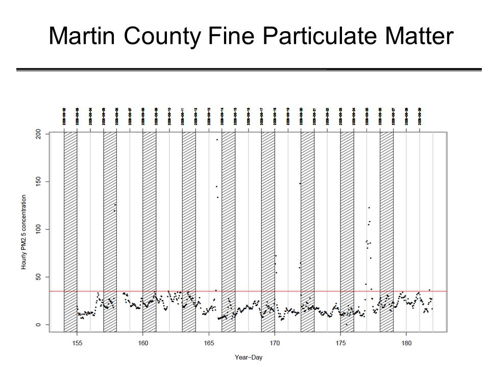 Martin County Fine Particulate Matter