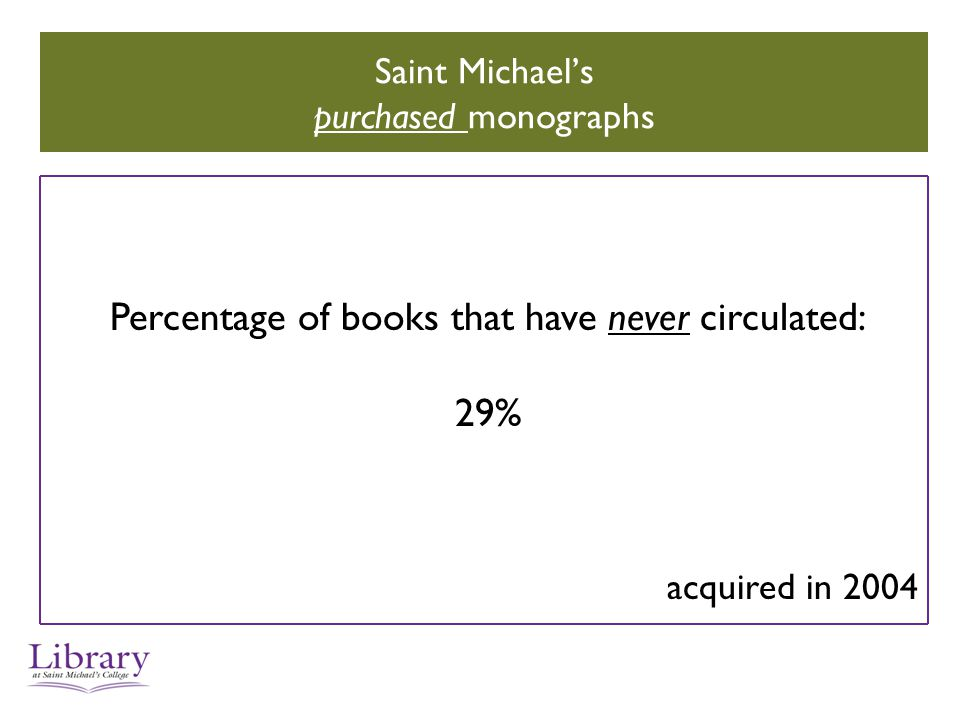 Saint Michael's purchased monographs Percentage of books that have never circulated: 29% acquired in 2004