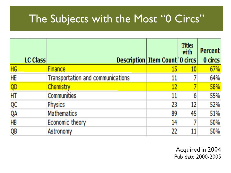 The Subjects with the Most 0 Circs Acquired in 2004 Pub date 2000-2005
