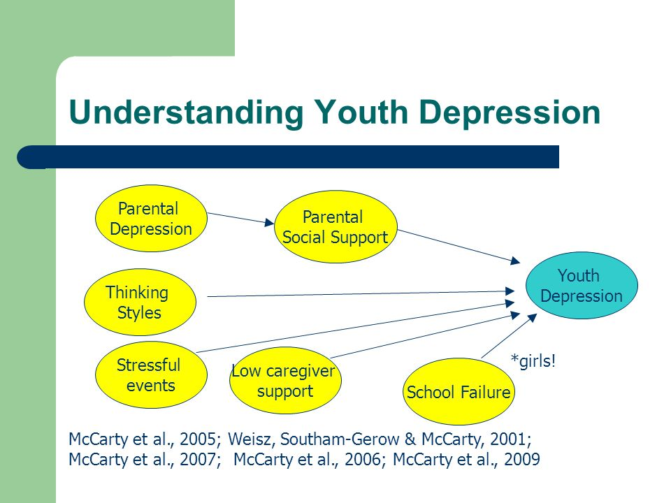 Understanding Youth Depression Parental Depression Parental Social Support McCarty et al., 2005; Weisz, Southam-Gerow & McCarty, 2001; McCarty et al., 2007; McCarty et al., 2006; McCarty et al., 2009 Thinking Styles Stressful events Low caregiver support School Failure *girls.