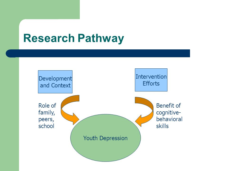 Research Pathway Development and Context Intervention Efforts Role of family, peers, school Benefit of cognitive- behavioral skills Youth Depression