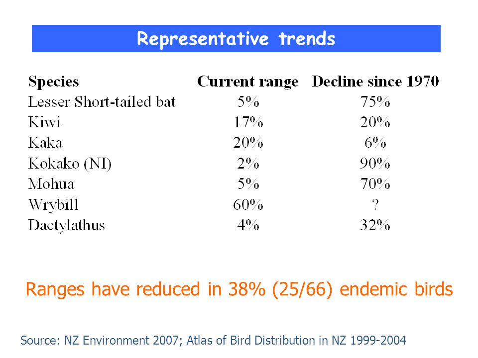 Representative trends Ranges have reduced in 38% (25/66) endemic birds Source: NZ Environment 2007; Atlas of Bird Distribution in NZ 1999-2004