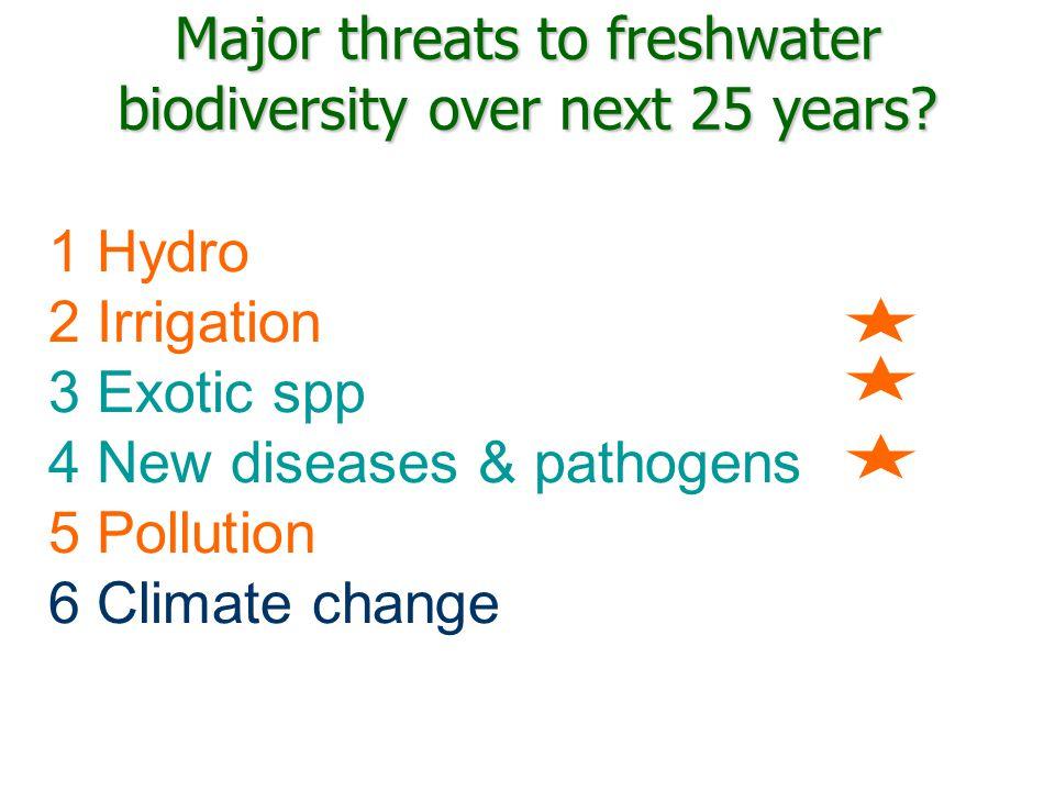 Major threats to freshwater biodiversity over next 25 years.