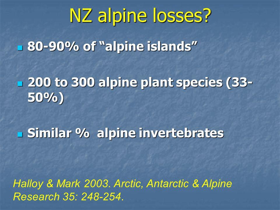 80-90% of alpine islands 80-90% of alpine islands 200 to 300 alpine plant species (33- 50%) 200 to 300 alpine plant species (33- 50%) Similar % alpine invertebrates Similar % alpine invertebrates Halloy & Mark 2003.