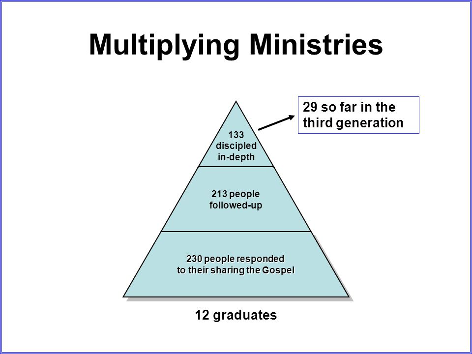 Multiplying Ministries 133 discipled in-depth 213 people followed-up 230 people responded to their sharing the Gospel 29 so far in the third generation 12 graduates