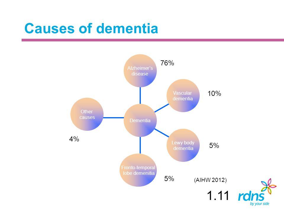 Causes of dementia Other causes Fronto-temporal lobe demenitia Lewy body dementia Vascular dementia Alzheimer's disease Dementia 76% 10% 5% 4% 5% (AIH