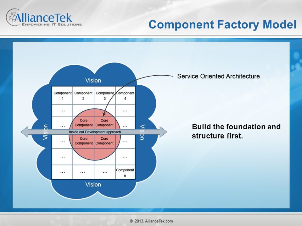 Component Factory Model Build the foundation and structure first.