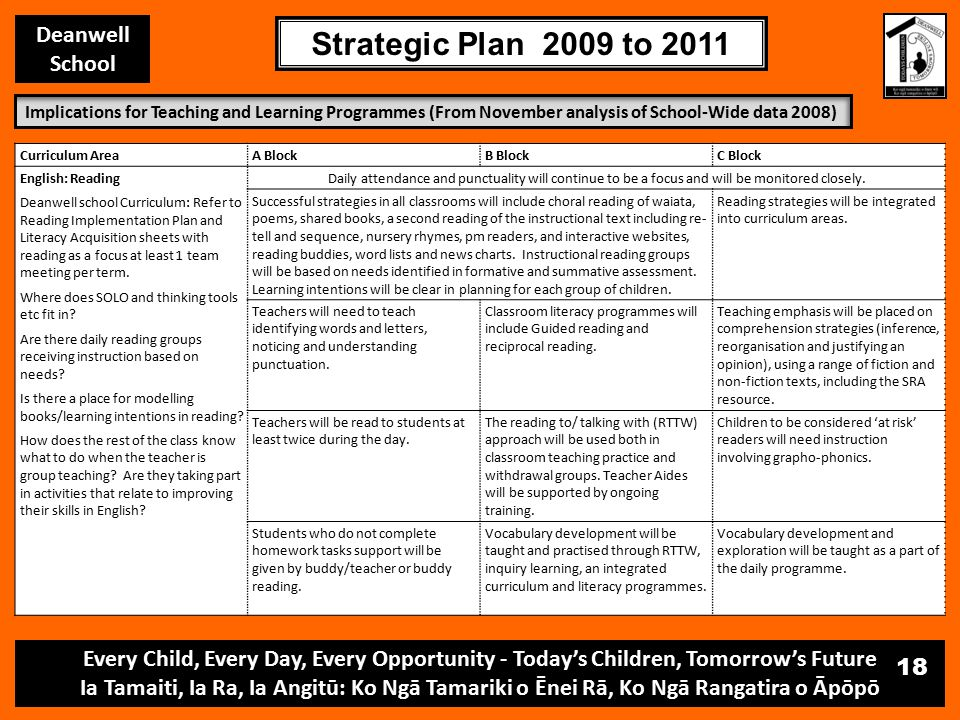 Every Child, Every Day, Every Opportunity - Today's Children, Tomorrow's Future Ia Tamaiti, Ia Ra, Ia Angitū: Ko Ngā Tamariki o Ēnei Rā, Ko Ngā Rangatira o Āpōpō Deanwell School Strategic Plan 2009 to 2011 18 Curriculum AreaA BlockB BlockC Block English: Reading Deanwell school Curriculum: Refer to Reading Implementation Plan and Literacy Acquisition sheets with reading as a focus at least 1 team meeting per term.