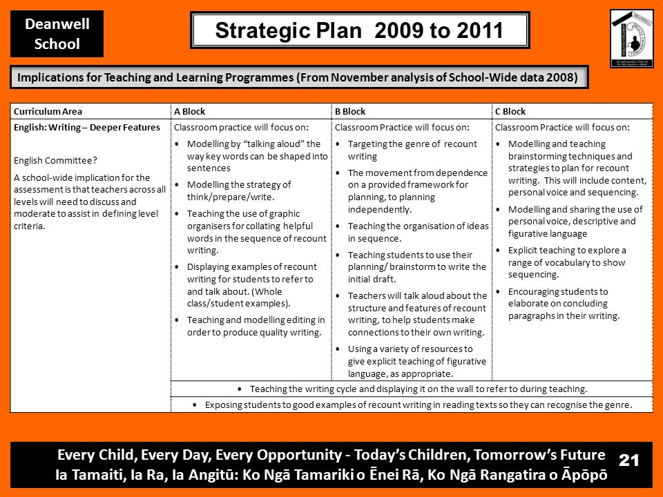 Every Child, Every Day, Every Opportunity - Today's Children, Tomorrow's Future Ia Tamaiti, Ia Ra, Ia Angitū: Ko Ngā Tamariki o Ēnei Rā, Ko Ngā Rangatira o Āpōpō Deanwell School Strategic Plan 2009 to 2011 21 Curriculum AreaA BlockB BlockC Block English: Writing – Deeper Features English Committee.