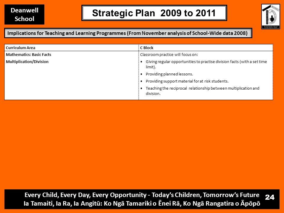 Every Child, Every Day, Every Opportunity - Today's Children, Tomorrow's Future Ia Tamaiti, Ia Ra, Ia Angitū: Ko Ngā Tamariki o Ēnei Rā, Ko Ngā Rangatira o Āpōpō Deanwell School Strategic Plan 2009 to 2011 24 Curriculum AreaC Block Mathematics: Basic Facts Multiplication/Division Classroom practice will focus on: Giving regular opportunities to practise division facts (with a set time limit).
