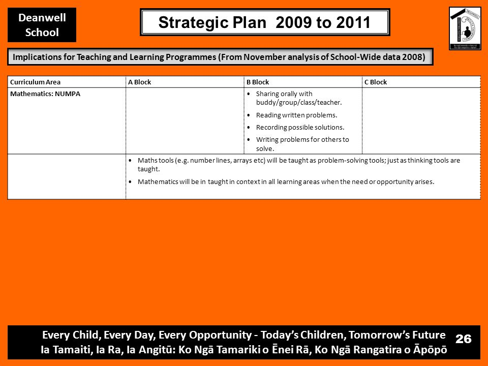 Every Child, Every Day, Every Opportunity - Today's Children, Tomorrow's Future Ia Tamaiti, Ia Ra, Ia Angitū: Ko Ngā Tamariki o Ēnei Rā, Ko Ngā Rangatira o Āpōpō Deanwell School Strategic Plan 2009 to 2011 26 Curriculum AreaA BlockB BlockC Block Mathematics: NUMPASharing orally with buddy/group/class/teacher.