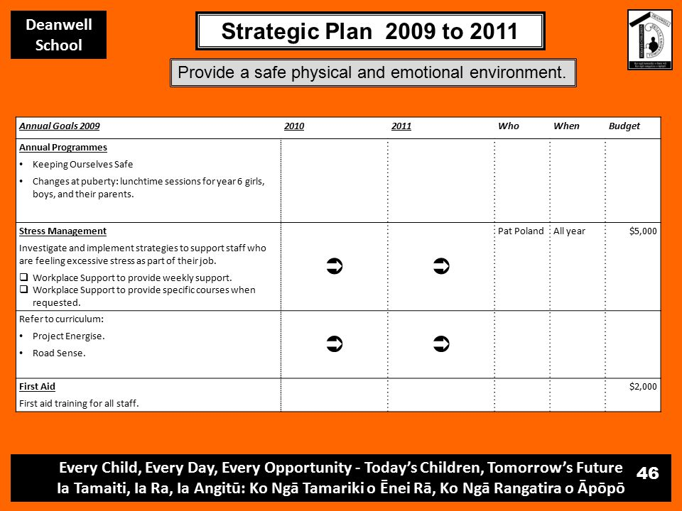 Every Child, Every Day, Every Opportunity - Today's Children, Tomorrow's Future Ia Tamaiti, Ia Ra, Ia Angitū: Ko Ngā Tamariki o Ēnei Rā, Ko Ngā Rangatira o Āpōpō Deanwell School Strategic Plan 2009 to 2011 46 Annual Goals 200920102011WhoWhenBudget Annual Programmes Keeping Ourselves Safe Changes at puberty: lunchtime sessions for year 6 girls, boys, and their parents.