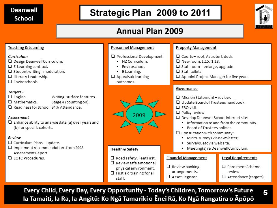 Every Child, Every Day, Every Opportunity - Today's Children, Tomorrow's Future Ia Tamaiti, Ia Ra, Ia Angitū: Ko Ngā Tamariki o Ēnei Rā, Ko Ngā Rangatira o Āpōpō Deanwell School Strategic Plan 2009 to 2011 5 Annual Plan 2009 Property Management  Courts – roof, Astroturf, deck.