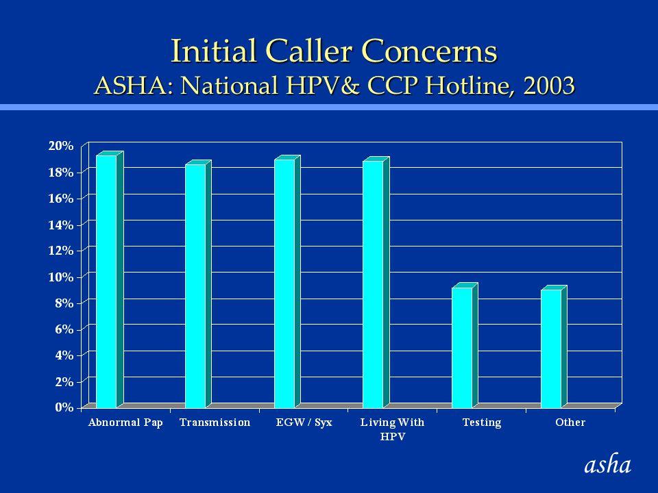Initial Caller Concerns ASHA: National HPV& CCP Hotline, 2003 asha