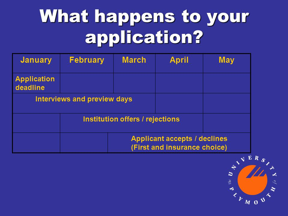What happens to your application? JanuaryFebruaryMarchAprilMay Application deadline Interviews and preview days Institution offers / rejections Applic
